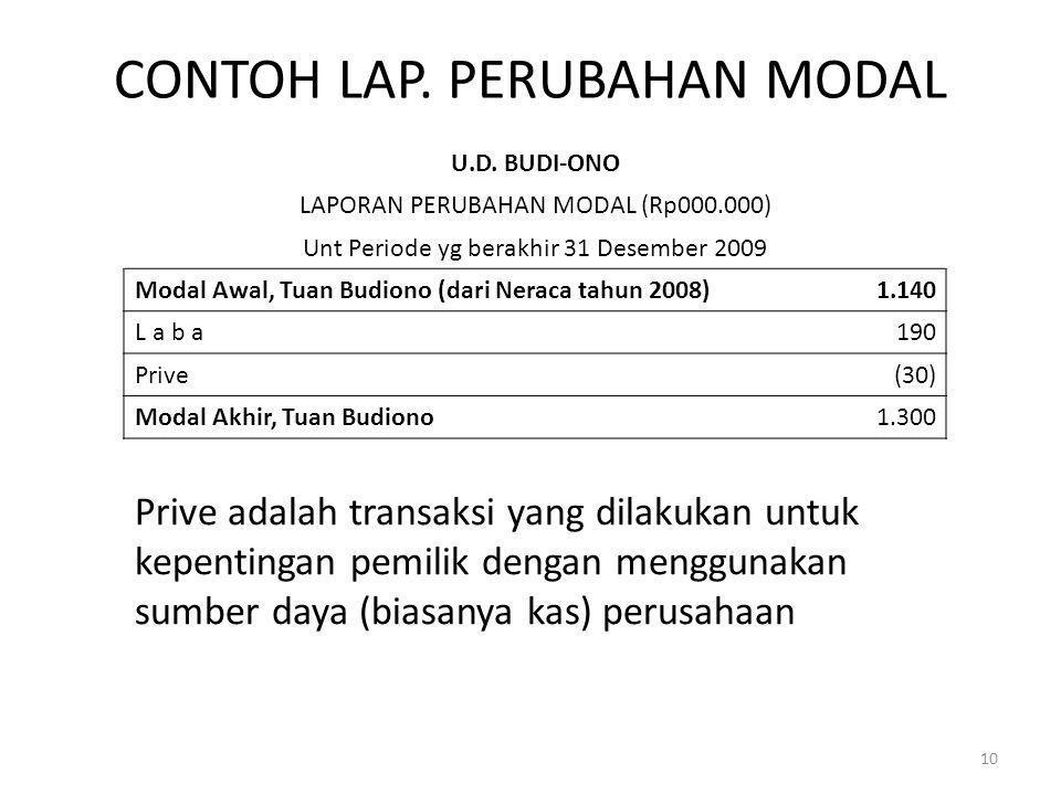 CONTOH LAP. PERUBAHAN MODAL U.D. BUDI-ONO LAPORAN PERUBAHAN MODAL (Rp000.000) Unt Periode yg berakhir 31 Desember 2009 Modal Awal, Tuan Budiono (dari