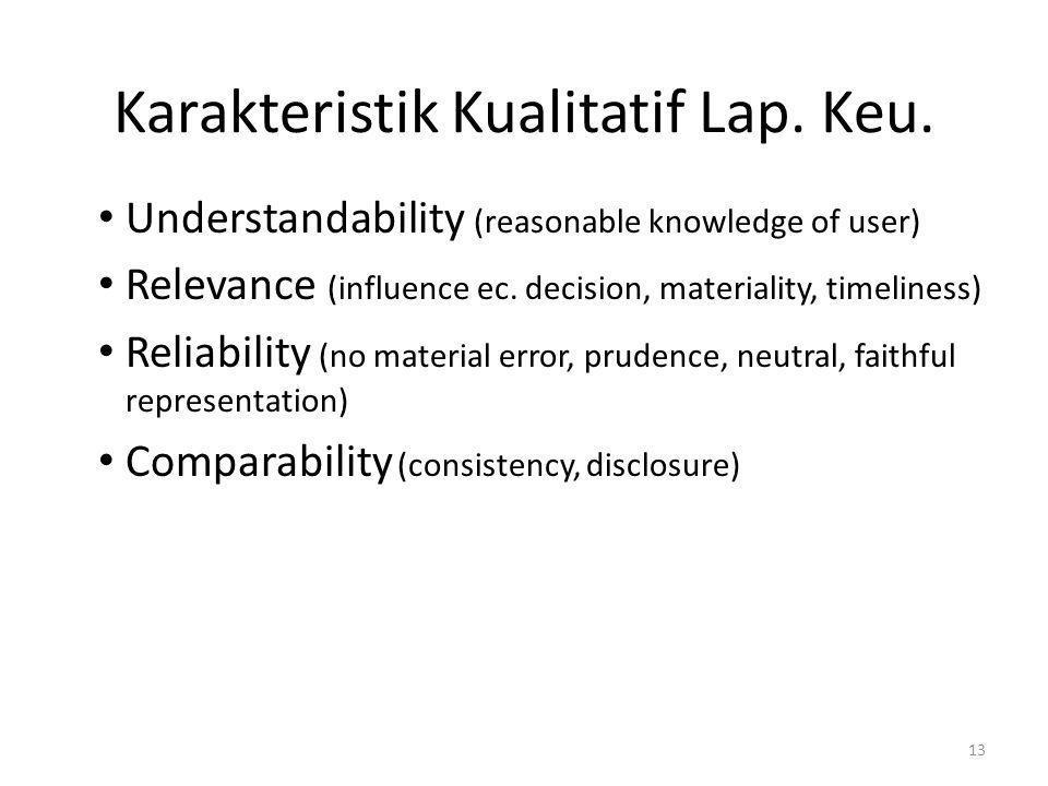Karakteristik Kualitatif Lap. Keu. • Understandability (reasonable knowledge of user) • Relevance (influence ec. decision, materiality, timeliness) •
