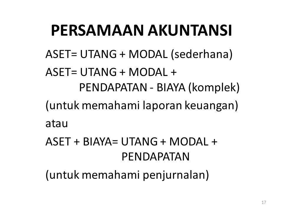 PERSAMAAN AKUNTANSI ASET= UTANG + MODAL (sederhana) ASET= UTANG + MODAL + PENDAPATAN - BIAYA (komplek) (untuk memahami laporan keuangan) atau ASET + B