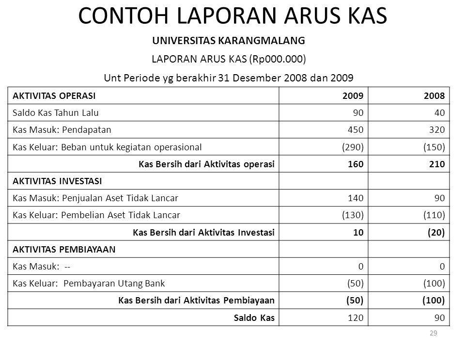 CONTOH LAPORAN ARUS KAS UNIVERSITAS KARANGMALANG LAPORAN ARUS KAS (Rp000.000) Unt Periode yg berakhir 31 Desember 2008 dan 2009 AKTIVITAS OPERASI20092