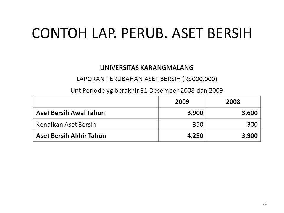 CONTOH LAP. PERUB. ASET BERSIH UNIVERSITAS KARANGMALANG LAPORAN PERUBAHAN ASET BERSIH (Rp000.000) Unt Periode yg berakhir 31 Desember 2008 dan 2009 20