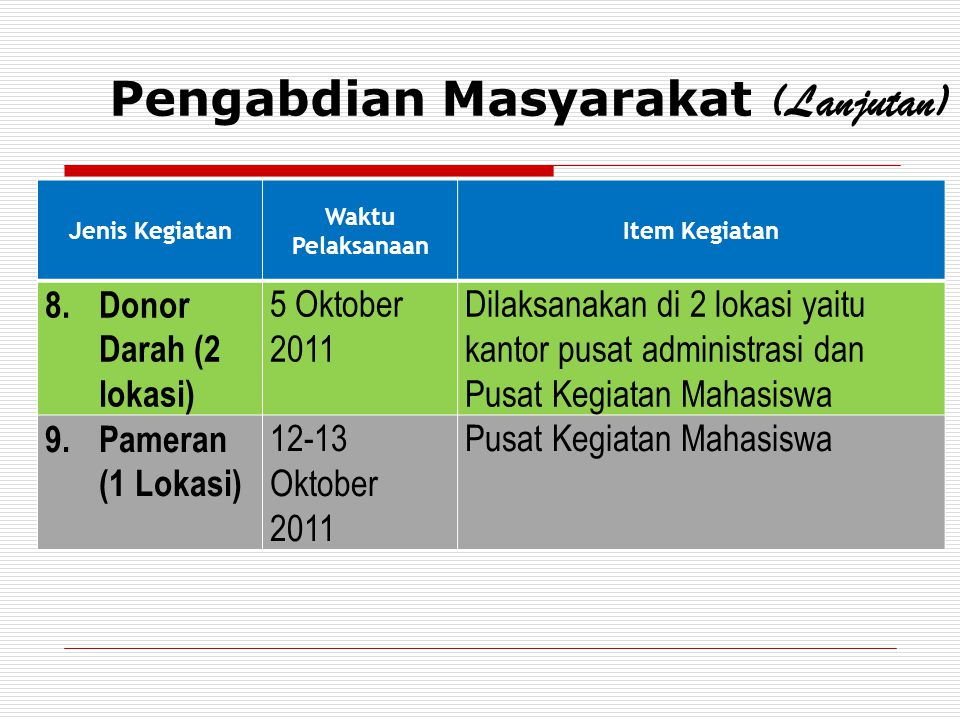 Pengabdian Masyarakat (Lanjutan) Jenis Kegiatan Waktu Pelaksanaan Item Kegiatan 8.Donor Darah (2 lokasi) 5 Oktober 2011 Dilaksanakan di 2 lokasi yaitu