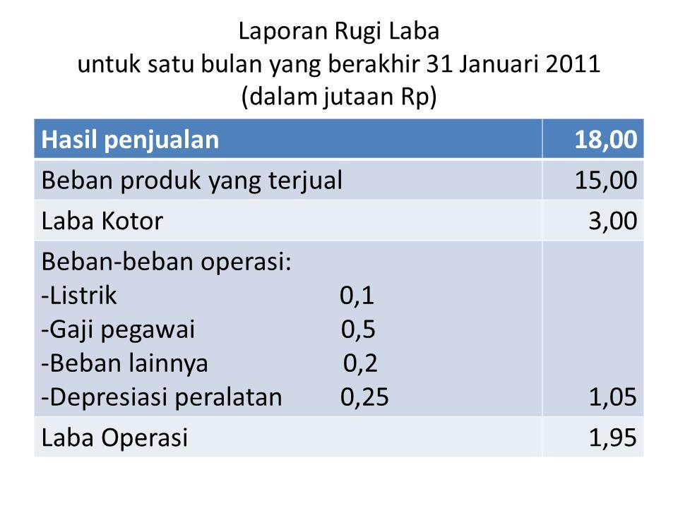 Laporan Rugi Laba untuk satu bulan yang berakhir 31 Januari 2011 (dalam jutaan Rp) Hasil penjualan18,00 Beban produk yang terjual15,00 Laba Kotor3,00 Beban-beban operasi: -Listrik 0,1 -Gaji pegawai 0,5 -Beban lainnya 0,2 -Depresiasi peralatan 0,251,05 Laba Operasi1,95