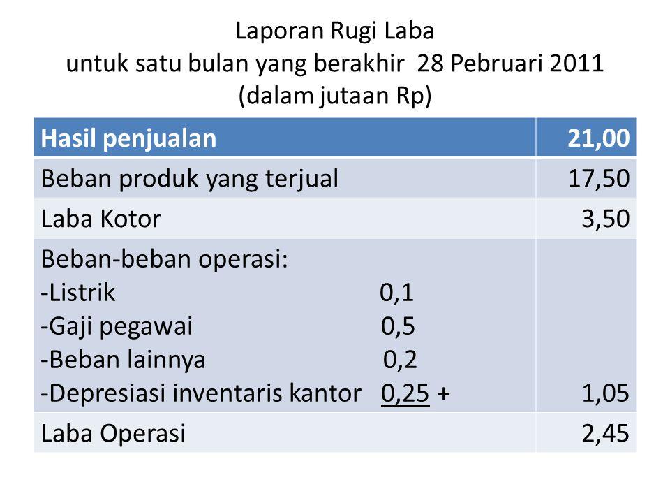 Laporan Rugi Laba untuk satu bulan yang berakhir 28 Pebruari 2011 (dalam jutaan Rp) Hasil penjualan21,00 Beban produk yang terjual17,50 Laba Kotor3,50