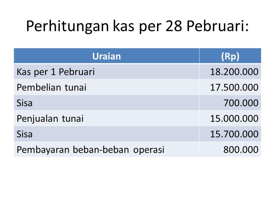 Perhitungan kas per 28 Pebruari: Uraian(Rp) Kas per 1 Pebruari18.200.000 Pembelian tunai17.500.000 Sisa700.000 Penjualan tunai15.000.000 Sisa15.700.000 Pembayaran beban-beban operasi800.000