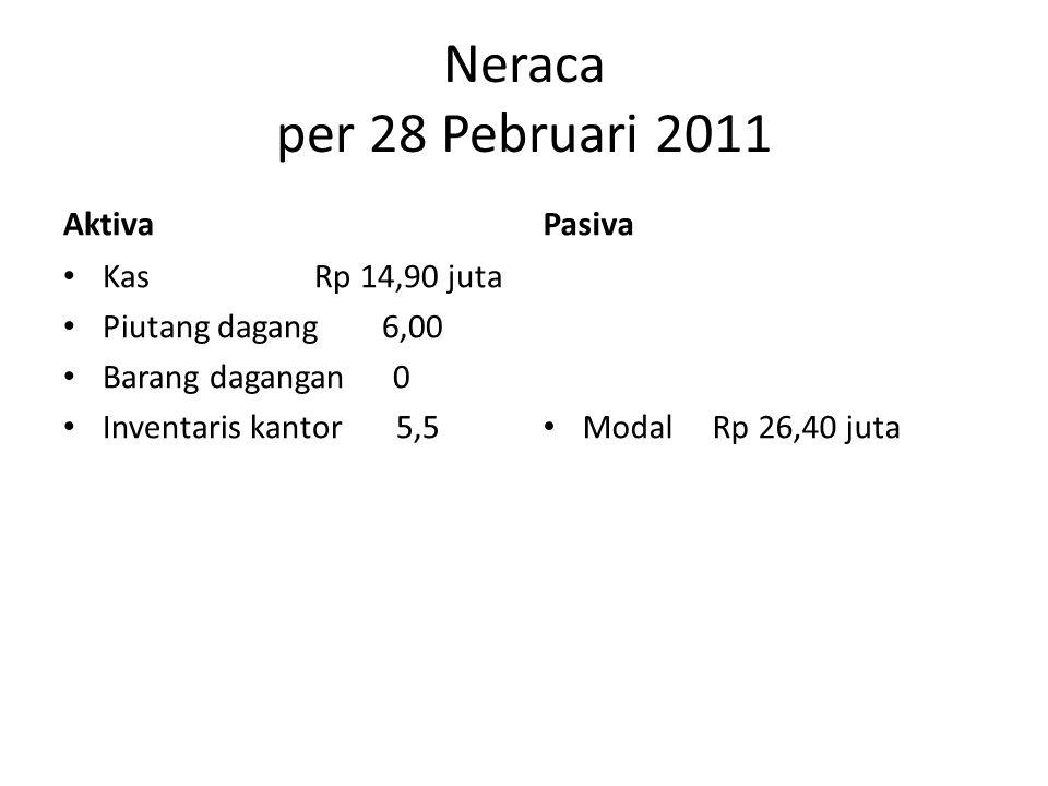 Neraca per 28 Pebruari 2011 Aktiva • Kas Rp 14,90 juta • Piutang dagang 6,00 • Barang dagangan 0 • Inventaris kantor 5,5 Pasiva • Modal Rp 26,40 juta