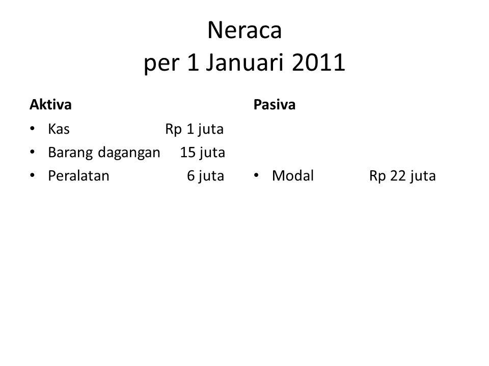 Neraca per 1 Januari 2011 Aktiva • Kas Rp 1 juta • Barang dagangan 15 juta • Peralatan 6 juta Pasiva • Modal Rp 22 juta