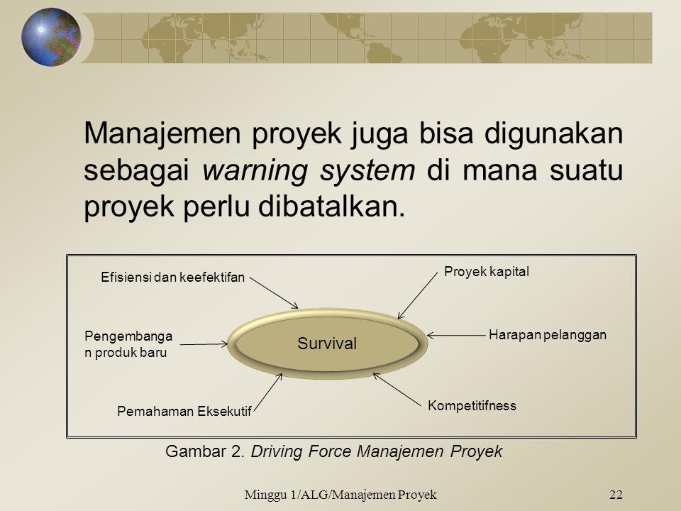 Manajemen proyek juga bisa digunakan sebagai warning system di mana suatu proyek perlu dibatalkan. Minggu 1/ALG/Manajemen Proyek22 Survival Efisiensi