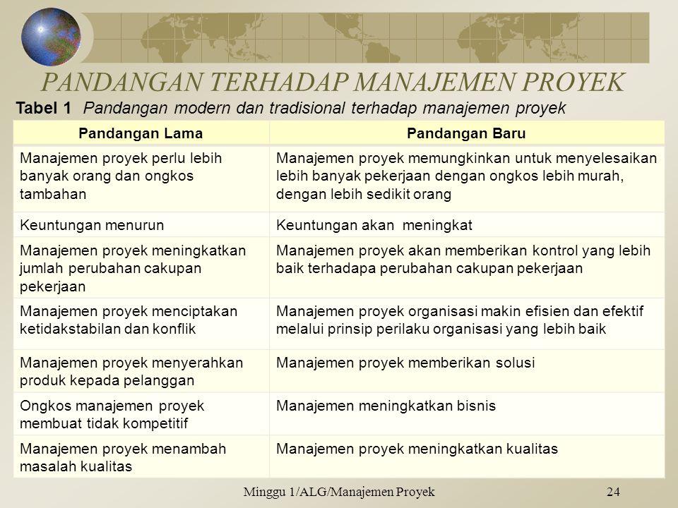 PANDANGAN TERHADAP MANAJEMEN PROYEK Pandangan LamaPandangan Baru Manajemen proyek perlu lebih banyak orang dan ongkos tambahan Manajemen proyek memungkinkan untuk menyelesaikan lebih banyak pekerjaan dengan ongkos lebih murah, dengan lebih sedikit orang Keuntungan menurunKeuntungan akan meningkat Manajemen proyek meningkatkan jumlah perubahan cakupan pekerjaan Manajemen proyek akan memberikan kontrol yang lebih baik terhadapa perubahan cakupan pekerjaan Manajemen proyek menciptakan ketidakstabilan dan konflik Manajemen proyek organisasi makin efisien dan efektif melalui prinsip perilaku organisasi yang lebih baik Manajemen proyek menyerahkan produk kepada pelanggan Manajemen proyek memberikan solusi Ongkos manajemen proyek membuat tidak kompetitif Manajemen meningkatkan bisnis Manajemen proyek menambah masalah kualitas Manajemen proyek meningkatkan kualitas Minggu 1/ALG/Manajemen Proyek24 Tabel 1Pandangan modern dan tradisional terhadap manajemen proyek