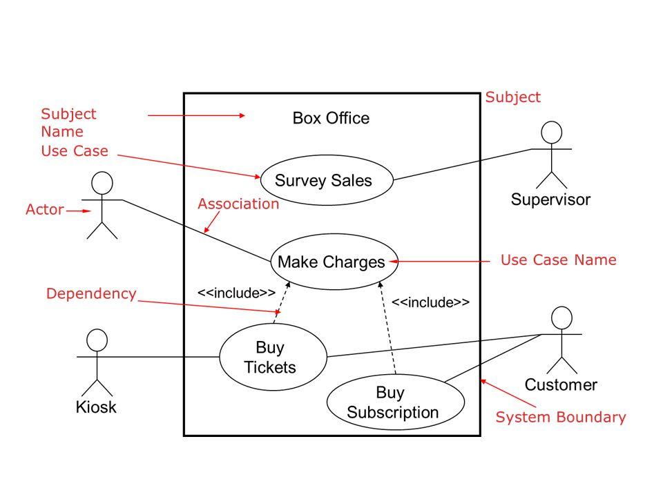 Use Case  Ilustrasikan & identifikasi perilaku dengan lengkap • Use case diinisiasi oleh aktor primer dan berakhir pada aktor, mencapai tujuan dan menghasilkan nilai tertentu.