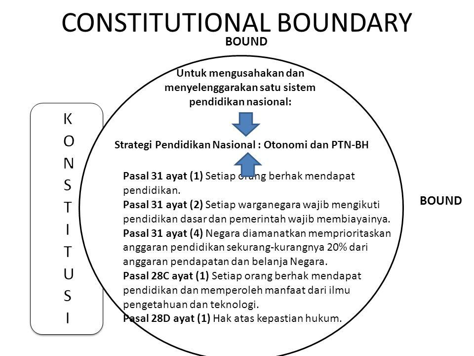 CONSTITUTIONAL BOUNDARY MMs BOUND Untuk mengusahakan dan menyelenggarakan satu sistem pendidikan nasional: Pasal 31 ayat (1) Setiap orang berhak menda