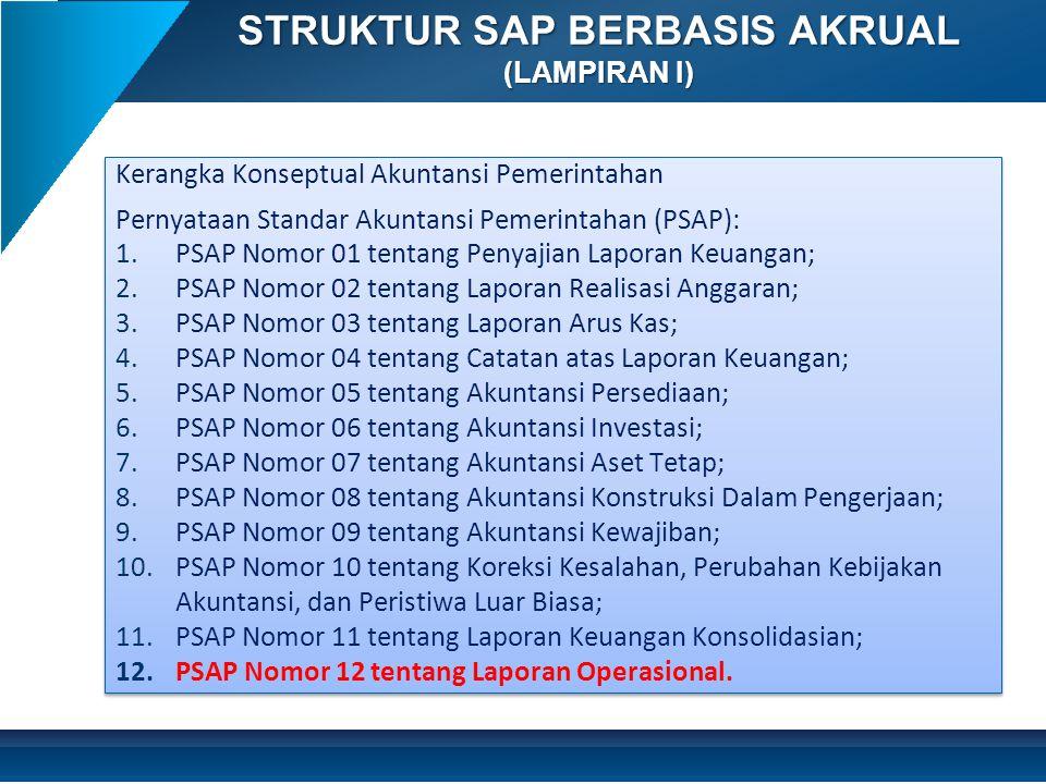 Kerangka Konseptual Akuntansi Pemerintahan Pernyataan Standar Akuntansi Pemerintahan (PSAP): 1.PSAP Nomor 01 tentang Penyajian Laporan Keuangan; 2.PSA