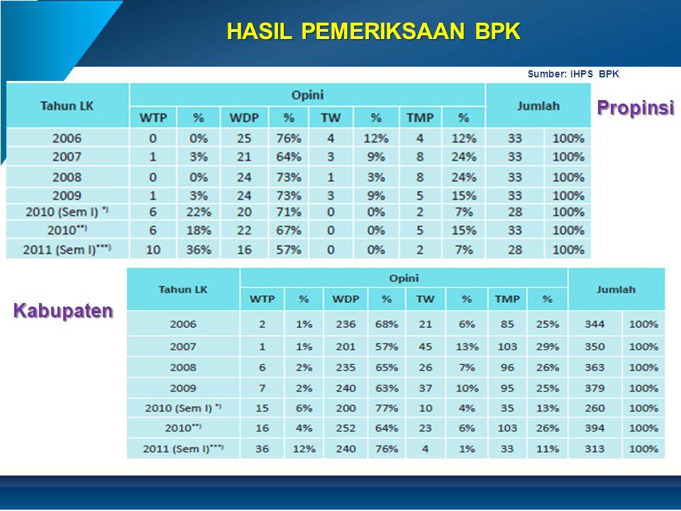 HASIL PEMERIKSAAN BPK Sumber: IHPS BPK Propinsi Kabupaten
