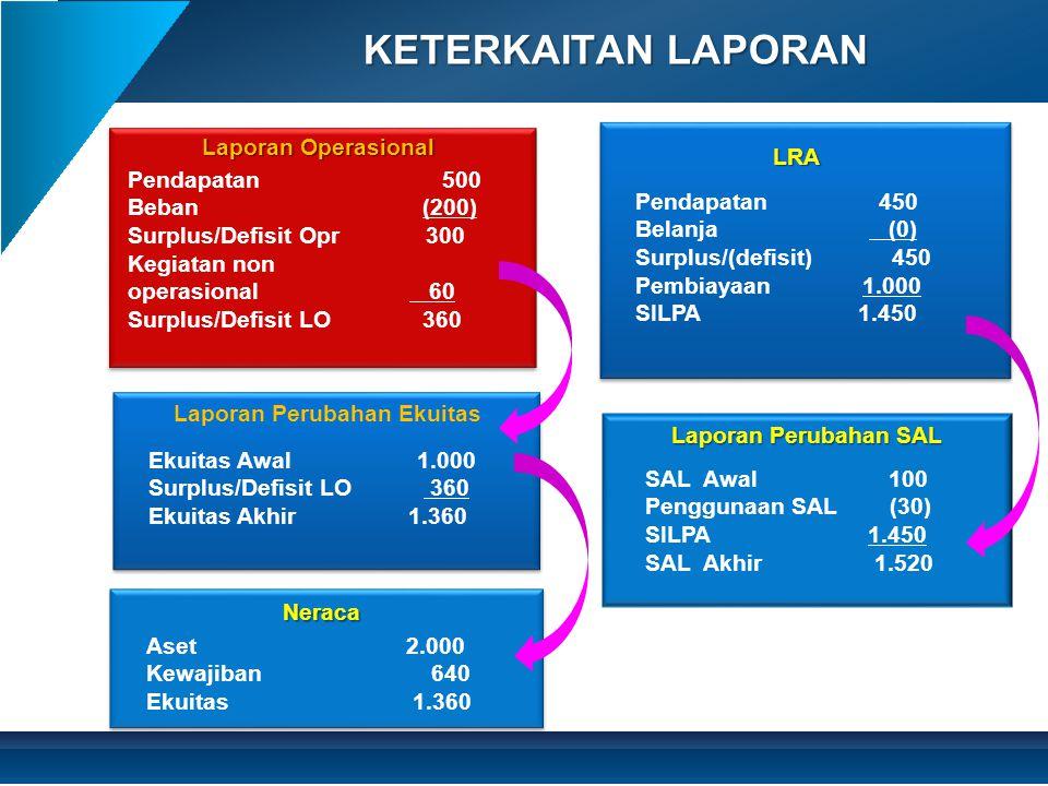 KETERKAITAN LAPORAN Pendapatan500 Beban (200) Surplus/Defisit Opr 300 Kegiatan non operasional 60 Surplus/Defisit LO 360 Laporan Operasional Laporan P