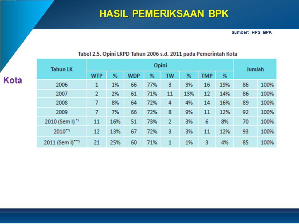 HASIL PEMERIKSAAN BPK Sumber: IHPS BPK Kota