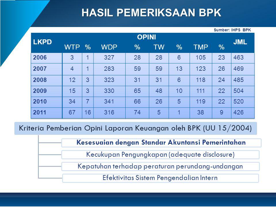 HASIL PEMERIKSAAN BPK Sumber: IHPS BPK Kriteria Pemberian Opini Laporan Keuangan oleh BPK (UU 15/2004) Kesesuaian dengan Standar Akuntansi Pemerintaha