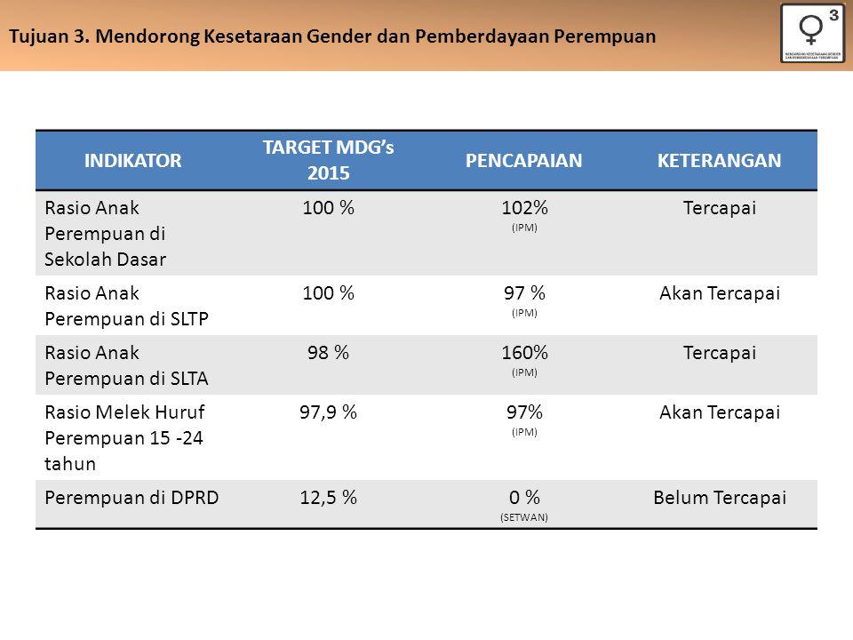 Tujuan 3. Mendorong Kesetaraan Gender dan Pemberdayaan Perempuan INDIKATOR TARGET MDG's 2015 PENCAPAIANKETERANGAN Rasio Anak Perempuan di Sekolah Dasa