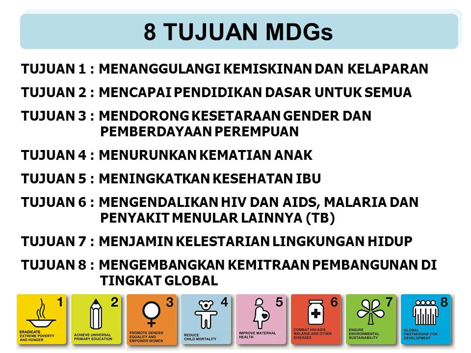 Program : P28 : Mendukung Percepatan Pencapaian MDGs P29 : Perbaikan Gizi Masyarakat P30 : Peningkatan Akses Pendidikan SD/MI P31 : Peningkatan Keberaksaraan Penduduk P32 : Mencapai Pendidikan untuk Semua P33 : Mendorong Kesetaraan Gender dan Pemberdayaan Perempuan P34 : Penurunan Angka Kematian Anak P35 : Penurunan Angka Kematian Ibu P36 : Program Kependudukan dan Keluarga Berencana P37 : Pengendalian Penyakit HIV dan AIDS, Malaria dan TB P38 : Program Pengelolaan Sumber Daya Air P39 : Program Pembinaan dan Pengembangan Infrastruktur Permukiman P40 : Peningkatan Akses penduduk Terhadap Sanitasi dasar yang Layak P41 : Konservasi Keanekaragaman Hayati dan Perlindungan Hutan P42: Peningkatan Fungsi dan Daya Dukung DAS Berbasis Pemberdayaan Masyarakat P43: Perencanaan Makro Bidang Kehutanan dan Pemantapan Kawasan Hutan P44 : Pengelolaan Sumber Daya Laut, Pesisir dan Pulau-Pulau Kecil P45 : Pengelolaan Sumber Daya Alam dan Lingkungan Hidup P46: Pengelolaan Listrik dan Pemanfaatan Energi Program Millenium Development Goals