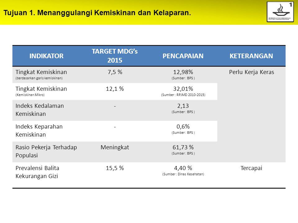 Tujuan 1. Menanggulangi Kemiskinan dan Kelaparan. INDIKATOR TARGET MDG's 2015 PENCAPAIANKETERANGAN Tingkat Kemiskinan (berdasarkan garis kemiskinan) 7