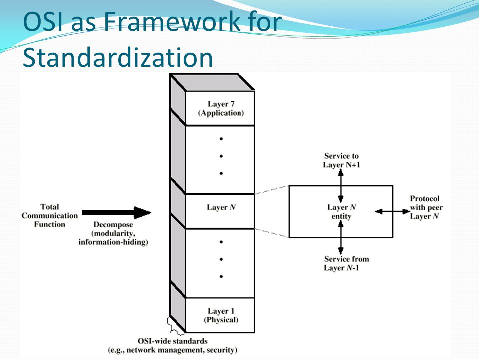 OSI as Framework for Standardization