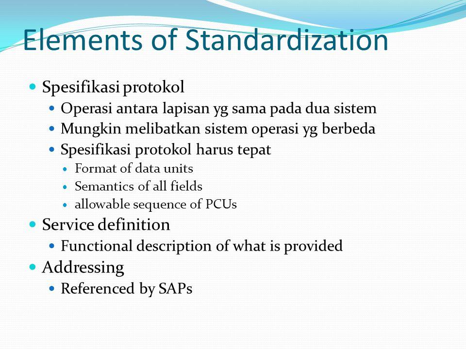 Elements of Standardization  Spesifikasi protokol  Operasi antara lapisan yg sama pada dua sistem  Mungkin melibatkan sistem operasi yg berbeda  S