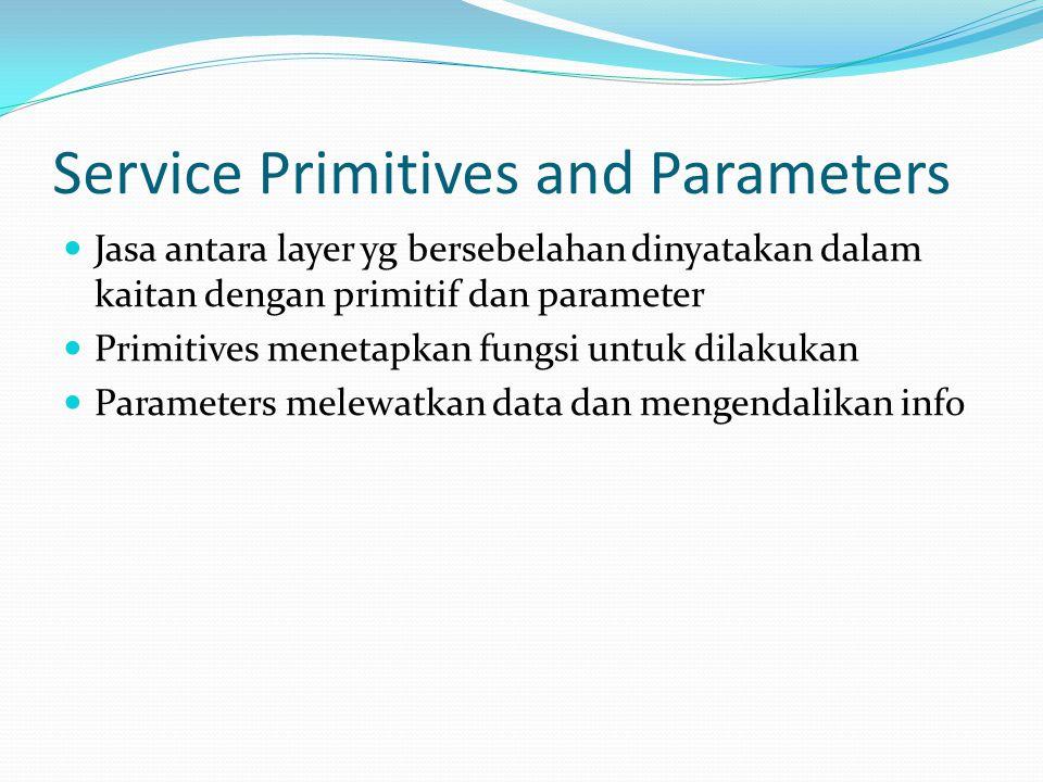 Service Primitives and Parameters  Jasa antara layer yg bersebelahan dinyatakan dalam kaitan dengan primitif dan parameter  Primitives menetapkan fu