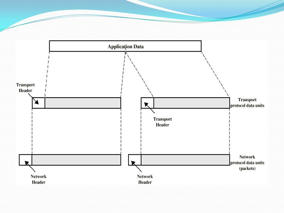 TCP/IP Protocol Architecture  Dikembangkan oleh the US Defense Advanced Research Project Agency (DARPA) for its packet switched network (ARPANET)  Digunakan oleh internet global  Tidak ada macam model tetapi aktif satu.