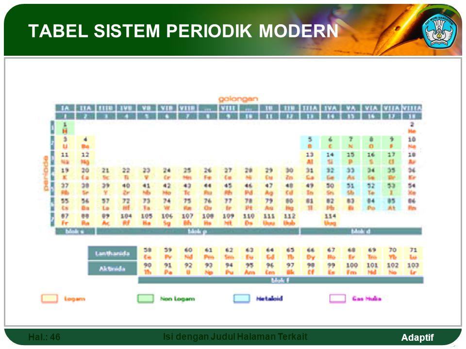 Adaptif  PERIODA DAN GOLONGAN Hal.: 45 Isi dengan Judul Halaman Terkait  Sistem periodik modern tersusun berdasarkan kenaikan nomor atom dan kemirip
