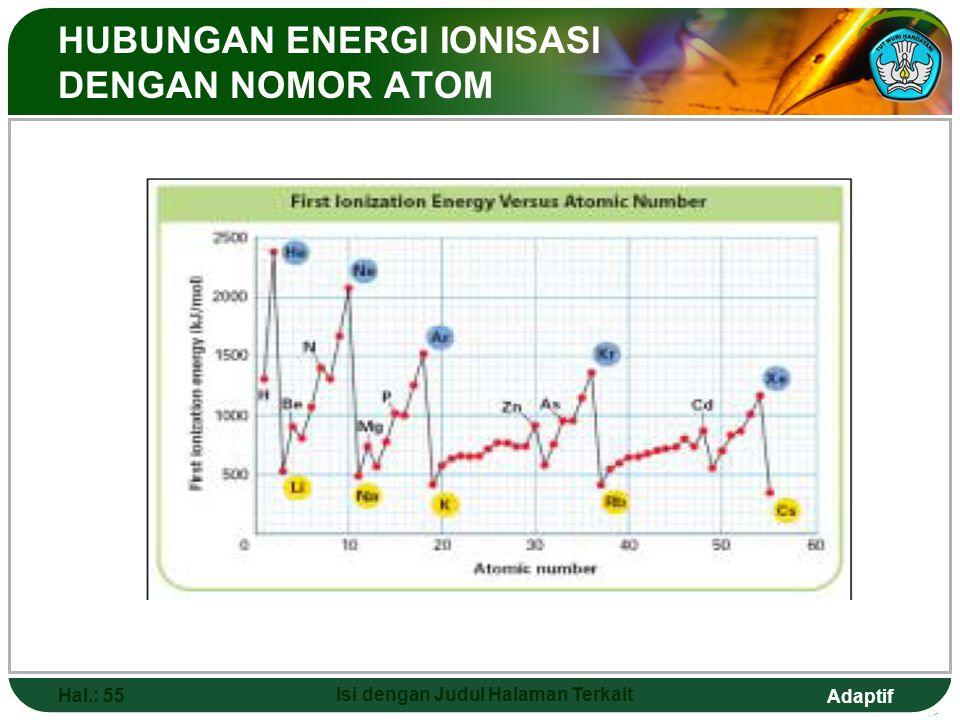 Adaptif  ENERGI IONISASI  Yaitu energi minimum yang dibutuhkan untuk melepas elektron atom netral dalam wujud gas pada kulit terluar dan terikat pal