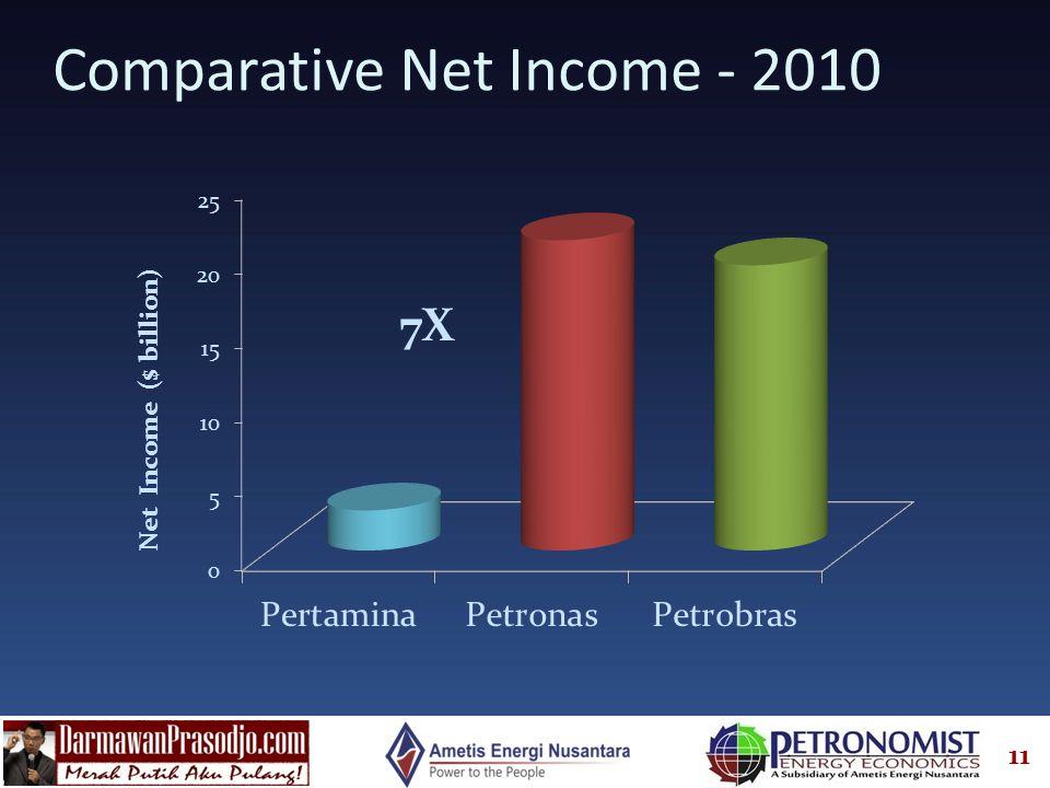 11 Comparative Net Income - 2010 7X