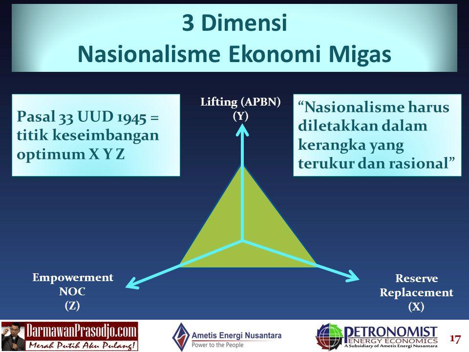 17 Lifting (APBN) (Y) Reserve Replacement (X) Empowerment NOC (Z) 3 Dimensi Nasionalisme Ekonomi Migas Pasal 33 UUD 1945 = titik keseimbangan optimum X Y Z Nasionalisme harus diletakkan dalam kerangka yang terukur dan rasional