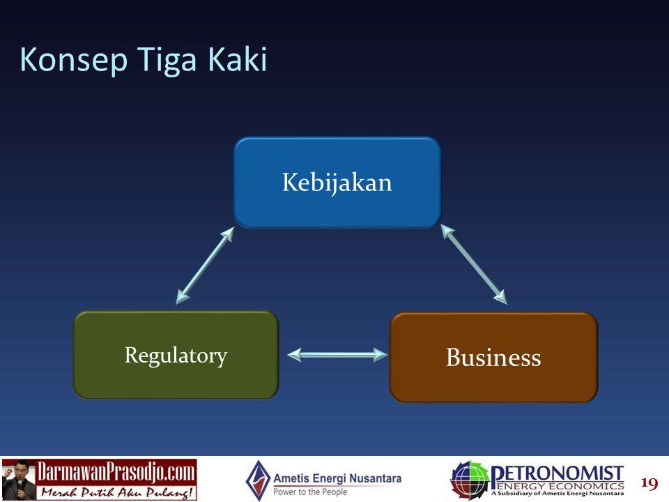 19 Konsep Tiga Kaki Kebijakan Regulatory Business