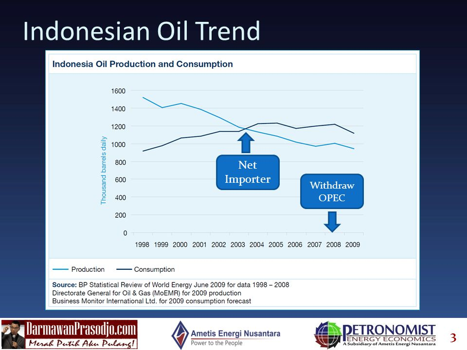3 Indonesian Oil Trend Net Importer Withdraw OPEC