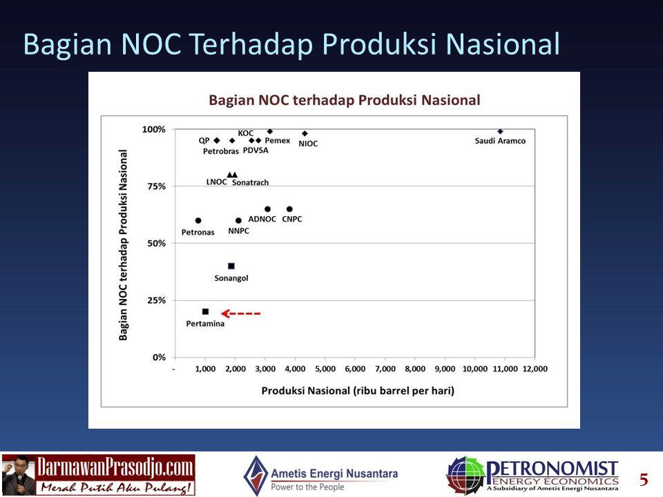 5 Bagian NOC Terhadap Produksi Nasional