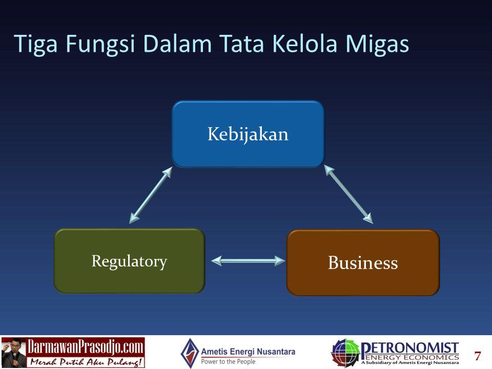 18 Strategi Terpadu Horizontal (Unified Strategy) Pendapatan Pemerintah Pasokan dan Cadangan Migas Kapasitas Nasional Ketahanan Nasional