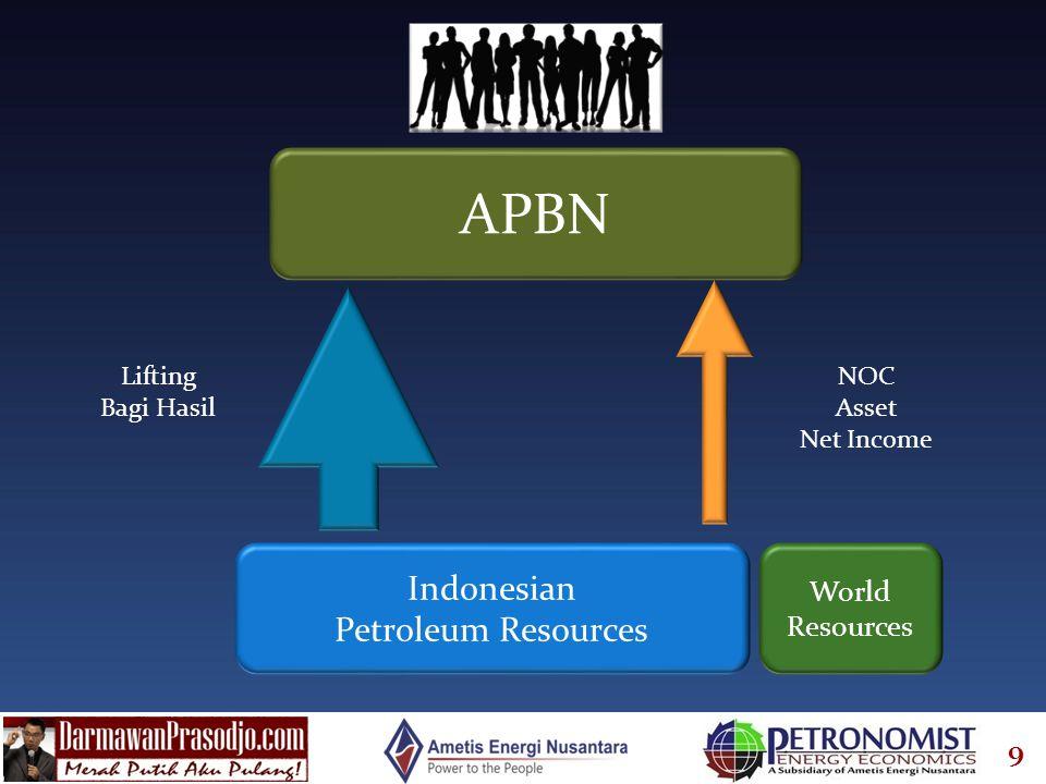9 Indonesian Petroleum Resources APBN Lifting Bagi Hasil NOC Asset Net Income World Resources