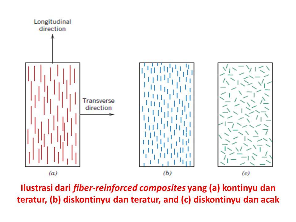 Ilustrasi dari fiber-reinforced composites yang (a) kontinyu dan teratur, (b) diskontinyu dan teratur, and (c) diskontinyu dan acak