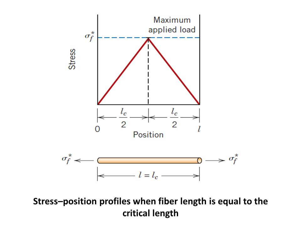 Stress–position profiles when fiber length is equal to the critical length