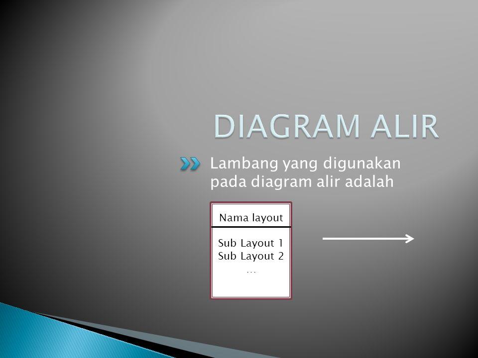 Lambang yang digunakan pada diagram alir adalah Nama layout Sub Layout 1 Sub Layout 2 …