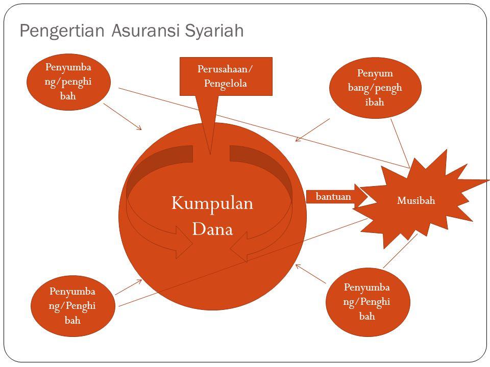Kumpulan Dana Penyumba ng/penghi bah Penyum bang/pengh ibah Penyumba ng/Penghi bah bantuan Musibah Pengertian Asuransi Syariah Perusahaan/ Pengelola