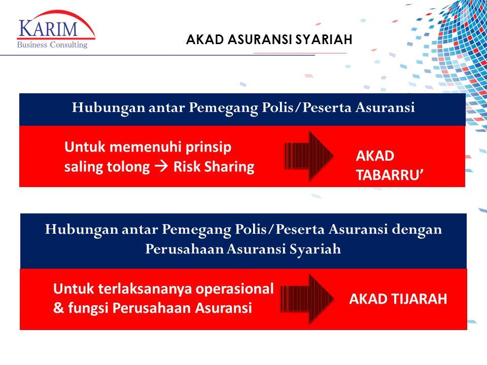 AKAD ASURANSI SYARIAH Hubungan antar Pemegang Polis/Peserta Asuransi Hubungan antar Pemegang Polis/Peserta Asuransi dengan Perusahaan Asuransi Syariah