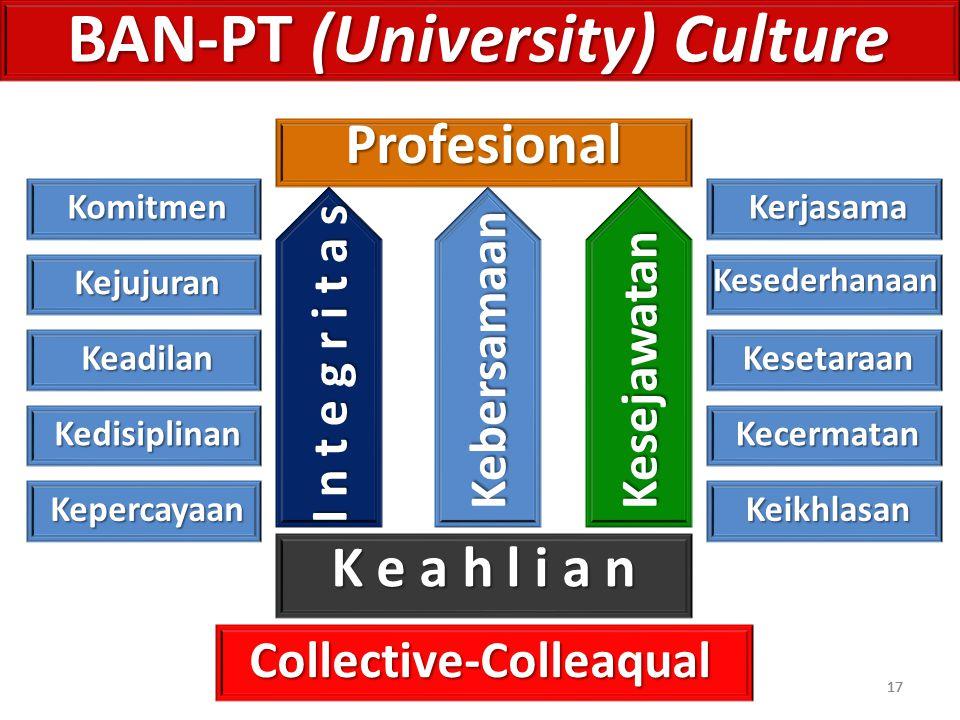 17 BAN-PT (University) Culture Profesional I n t e g r i t a s KesejawatanKebersamaan Collective-Colleaqual 17 K e a h l i a n Komitmen Kejujuran Kead