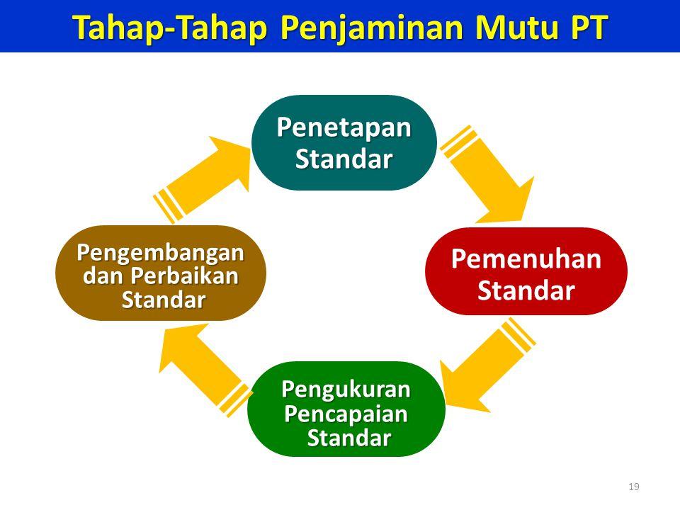 19 PenetapanStandar PengukuranPencapaian Standar Standar Pemenuhan Standar Pengembangan dan Perbaikan Standar Standar Tahap-Tahap Penjaminan Mutu PT