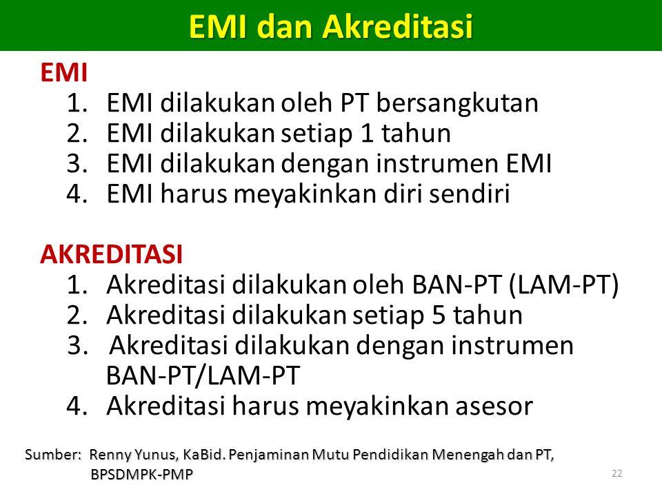 22 EMI 1. EMI dilakukan oleh PT bersangkutan 2. EMI dilakukan setiap 1 tahun 3.EMI dilakukan dengan instrumen EMI 4. EMI harus meyakinkan diri sendiri
