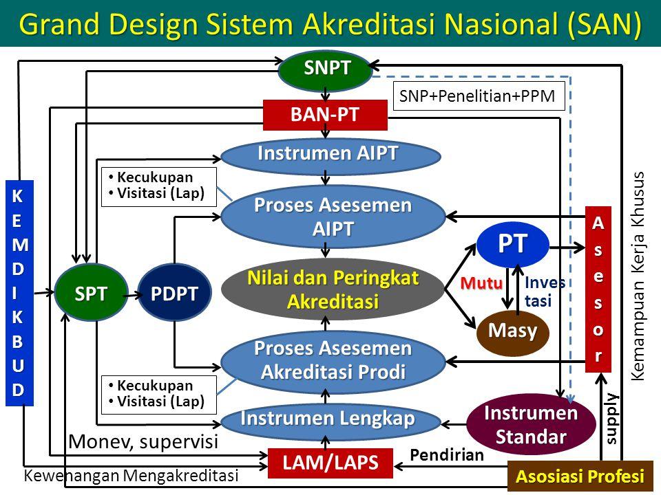 25 BAN-PT Instrumen AIPT Proses Asesemen AIPT Nilai dan Peringkat Akreditasi Proses Asesemen Akreditasi Prodi LAM/LAPS Instrumen Lengkap SNPT PDPTSPT