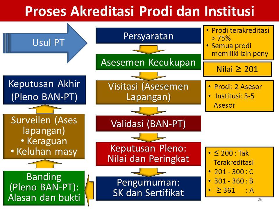 26 Proses Akreditasi Prodi dan Institusi Persyaratan Asesemen Kecukupan Visitasi (Asesemen Lapangan) Validasi (BAN-PT) Keputusan Pleno: Nilai dan Peri