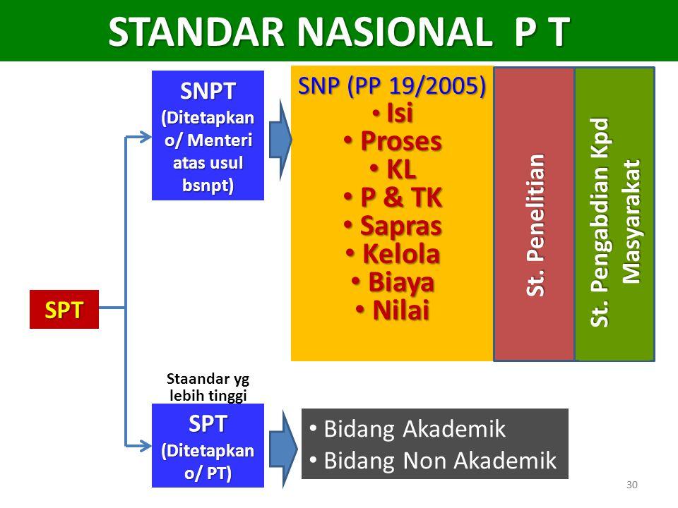 30 STANDAR NASIONAL P T SPT SNPT (Ditetapkan o/ Menteri atas usul bsnpt) SPT (Ditetapkan o/ PT) • Bidang Akademik • Bidang Non Akademik SNP (PP 19/200