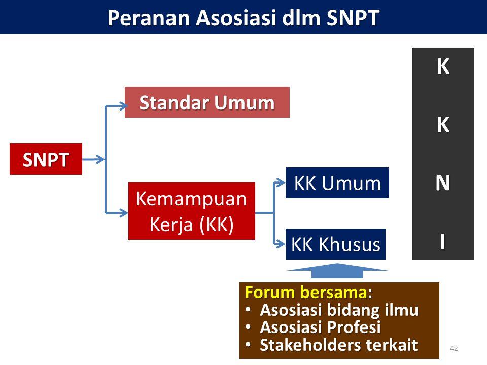 42 Peranan Asosiasi dlm SNPT SNPT Standar Umum Kemampuan Kerja (KK) KK Umum Khusus KK Khusus KKNI Forum bersama: • Asosiasi bidang ilmu • Asosiasi Pro