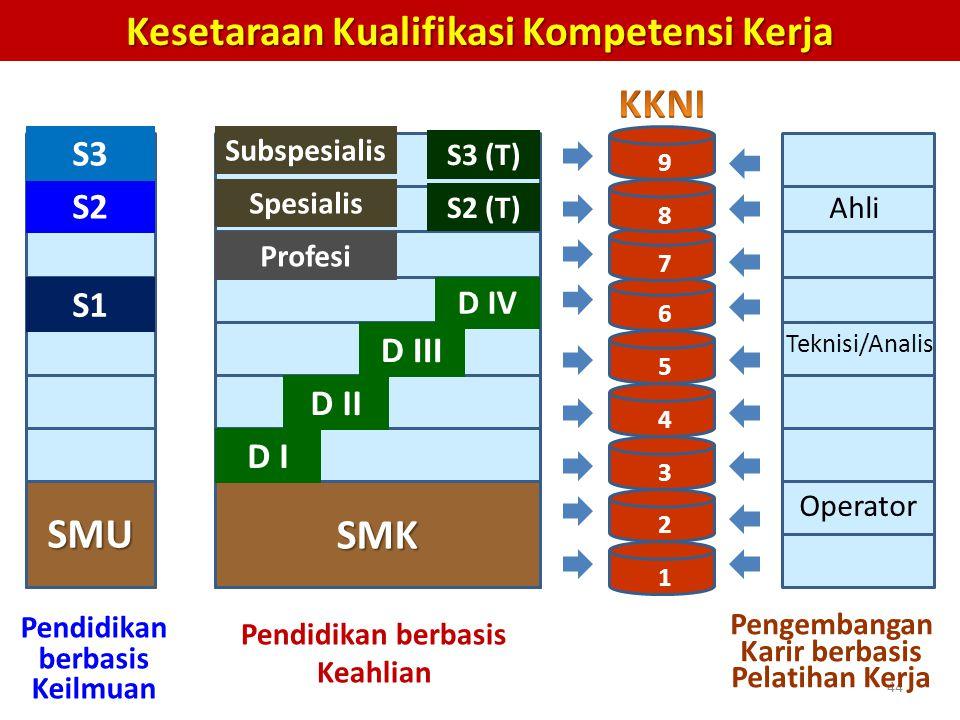 44 Kesetaraan Kualifikasi Kompetensi Kerja 1 2 3 4 5 6 7 8 9 SMU SMK D I D II D III D IV S1 S2 S3 Profesi Spesialis Subspesialis S3 (T) S2 (T) Operato