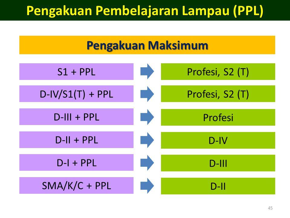 45 Pengakuan Pembelajaran Lampau (PPL) Pengakuan Maksimum S1 + PPL D-IV/S1(T) + PPL D-III + PPL D-II + PPL D-I + PPL SMA/K/C + PPL Profesi, S2 (T) Pro